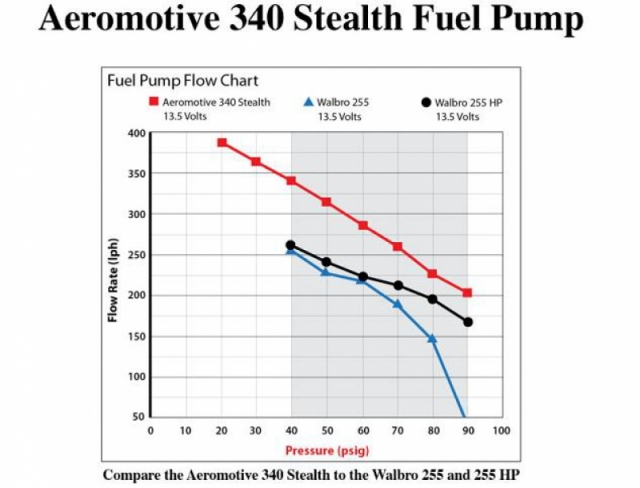 Aeromotive 340 LPH Fuel Pump, Offset Inlet  11141